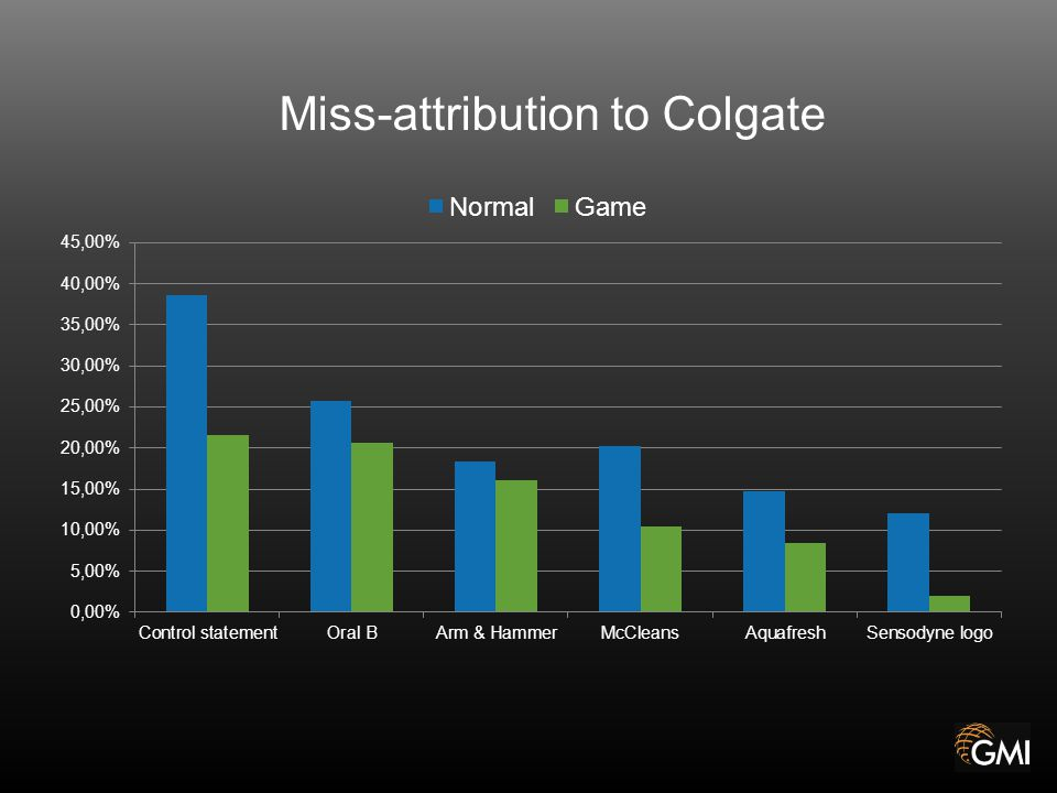 Miss-attribution to Colgate