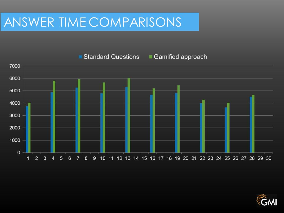 ANSWER TIME COMPARISONS