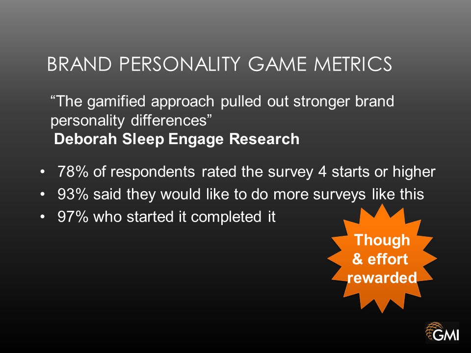 BRAND PERSONALITY GAME METRICS 78% of respondents rated the survey 4 starts or higher 93% said they would like to do more surveys like this 97% who started it completed it Though & effort rewarded Though & effort rewarded The gamified approach pulled out stronger brand personality differences Deborah Sleep Engage Research