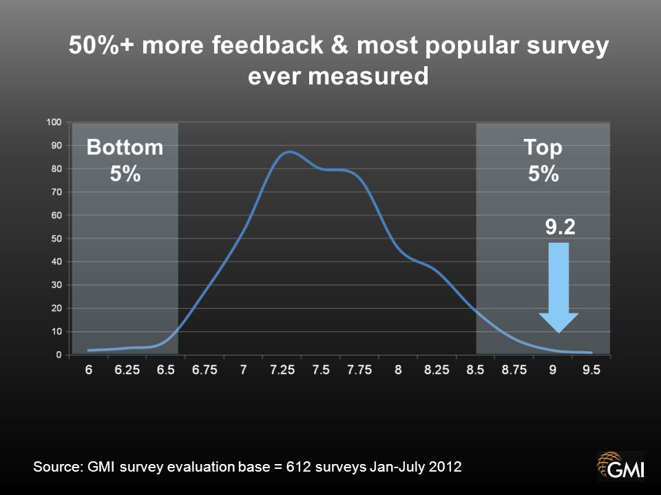 Source: GMI survey evaluation base = 612 surveys Jan-July 2012 9.2 50%+ more feedback & most popular survey ever measured