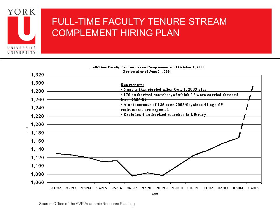 FULL-TIME FACULTY TENURE STREAM COMPLEMENT HIRING PLAN Source: Office of the AVP Academic Resource Planning