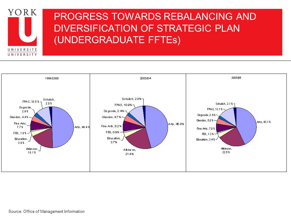 PROGRESS TOWARDS REBALANCING AND DIVERSIFICATION OF STRATEGIC PLAN (UNDERGRADUATE FFTEs) Source: Office of Management Information