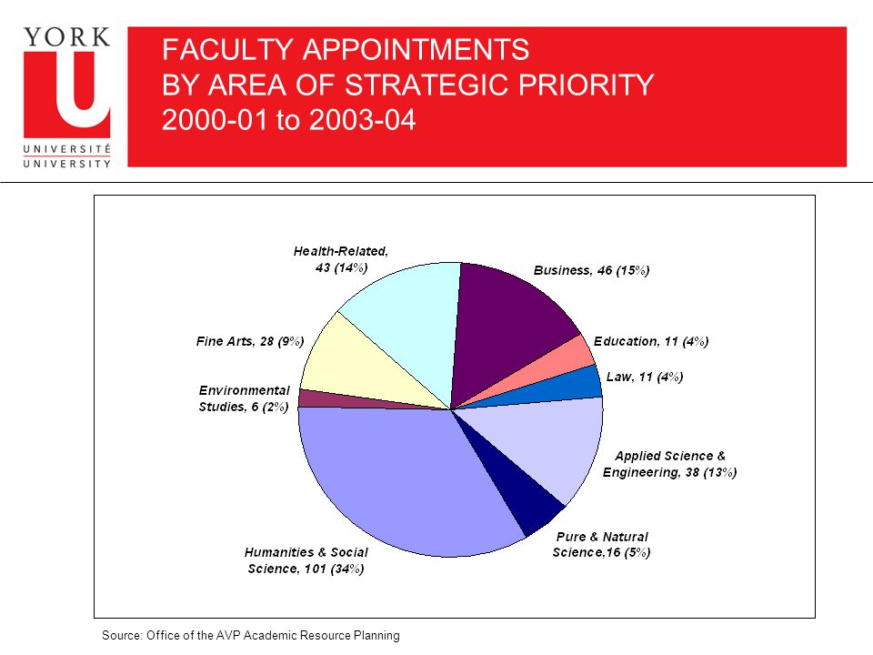 FACULTY APPOINTMENTS BY AREA OF STRATEGIC PRIORITY 2000-01 to 2003-04 Source: Office of the AVP Academic Resource Planning