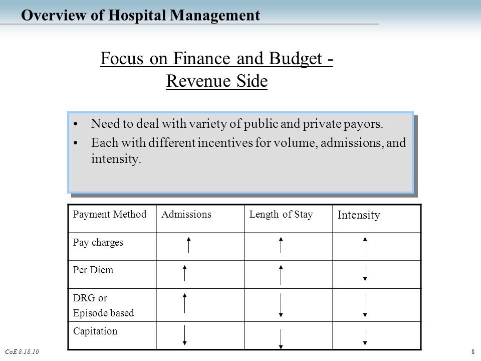 8CoE 8.18.10 Overview of Hospital Management Need to deal with variety of public and private payors.