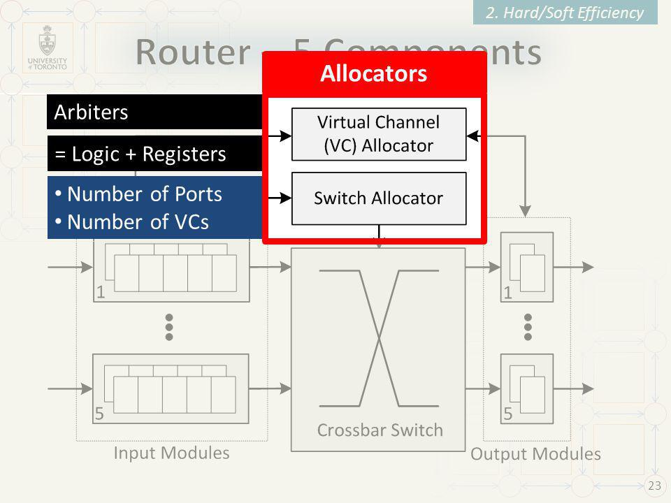 23 2. Hard/Soft Efficiency Arbiters = Logic + Registers Number of Ports Number of VCs Allocators