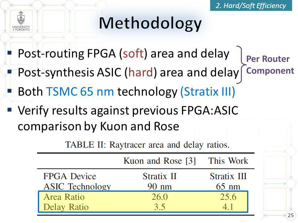  Post-routing FPGA (soft) area and delay  Post-synthesis ASIC (hard) area and delay  Both TSMC 65 nm technology (Stratix III)  Verify results against previous FPGA:ASIC comparison by Kuon and Rose 25 2.