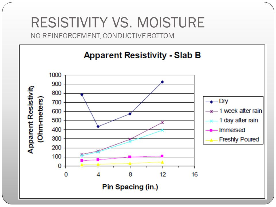RESISTIVITY VS. MOISTURE NO REINFORCEMENT, CONDUCTIVE BOTTOM