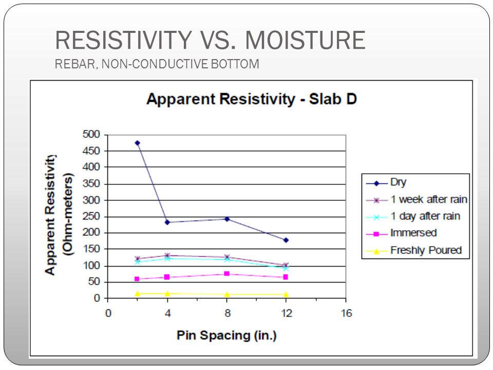 RESISTIVITY VS. MOISTURE REBAR, NON-CONDUCTIVE BOTTOM