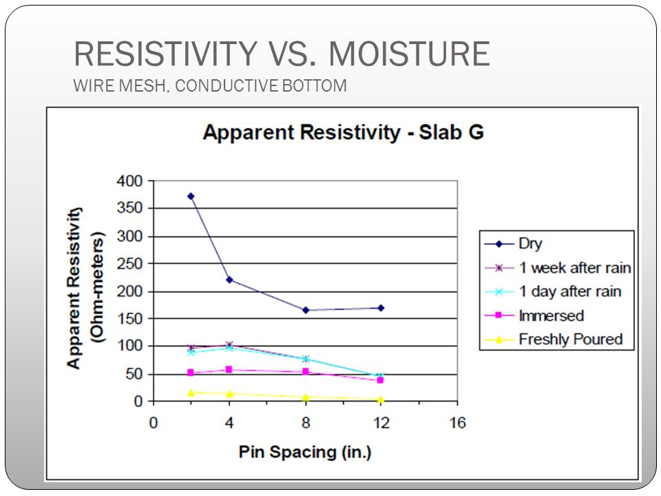 RESISTIVITY VS. MOISTURE WIRE MESH, CONDUCTIVE BOTTOM