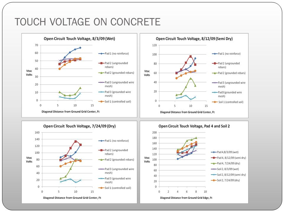 TOUCH VOLTAGE ON CONCRETE