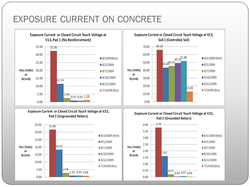 EXPOSURE CURRENT ON CONCRETE