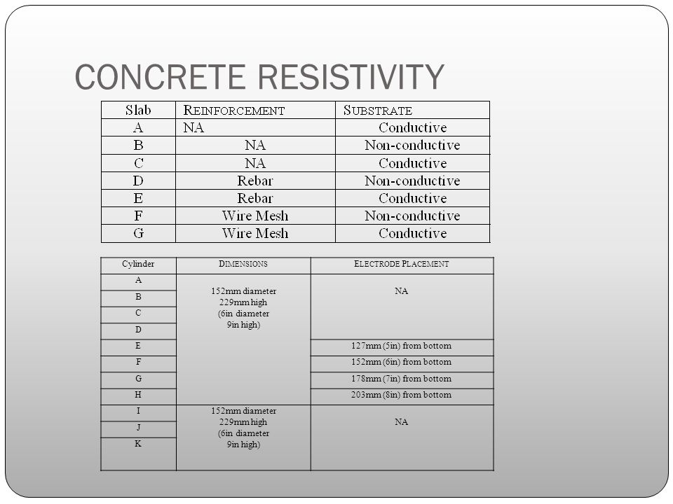CONCRETE RESISTIVITY CylinderD IMENSIONS E LECTRODE P LACEMENT A 152mm diameter 229mm high (6in diameter 9in high) NA B C D E127mm (5in) from bottom F152mm (6in) from bottom G178mm (7in) from bottom H203mm (8in) from bottom I152mm diameter 229mm high (6in diameter 9in high) NA J K