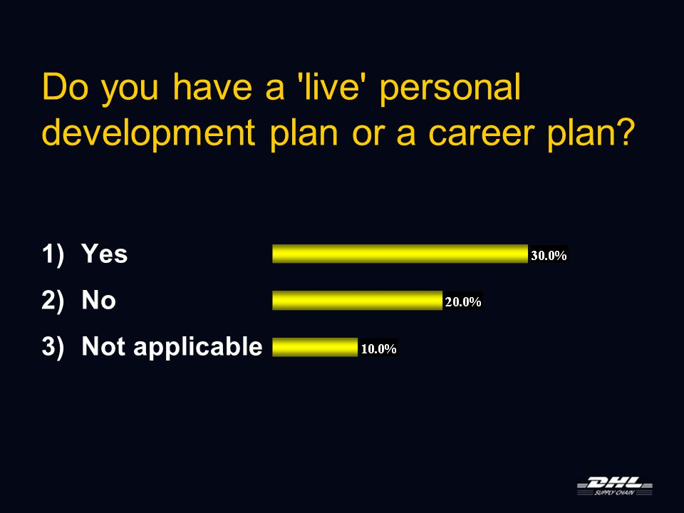 Do you have a live personal development plan or a career plan 1)Yes 2)No 3)Not applicable