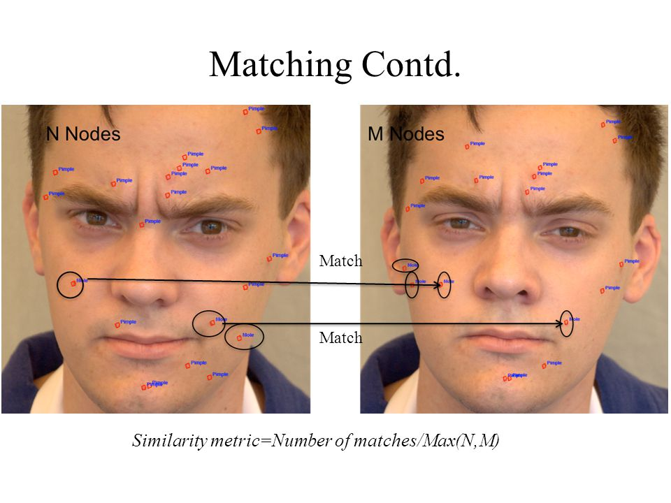 Matching Contd. Match Similarity metric=Number of matches/Max(N,M)