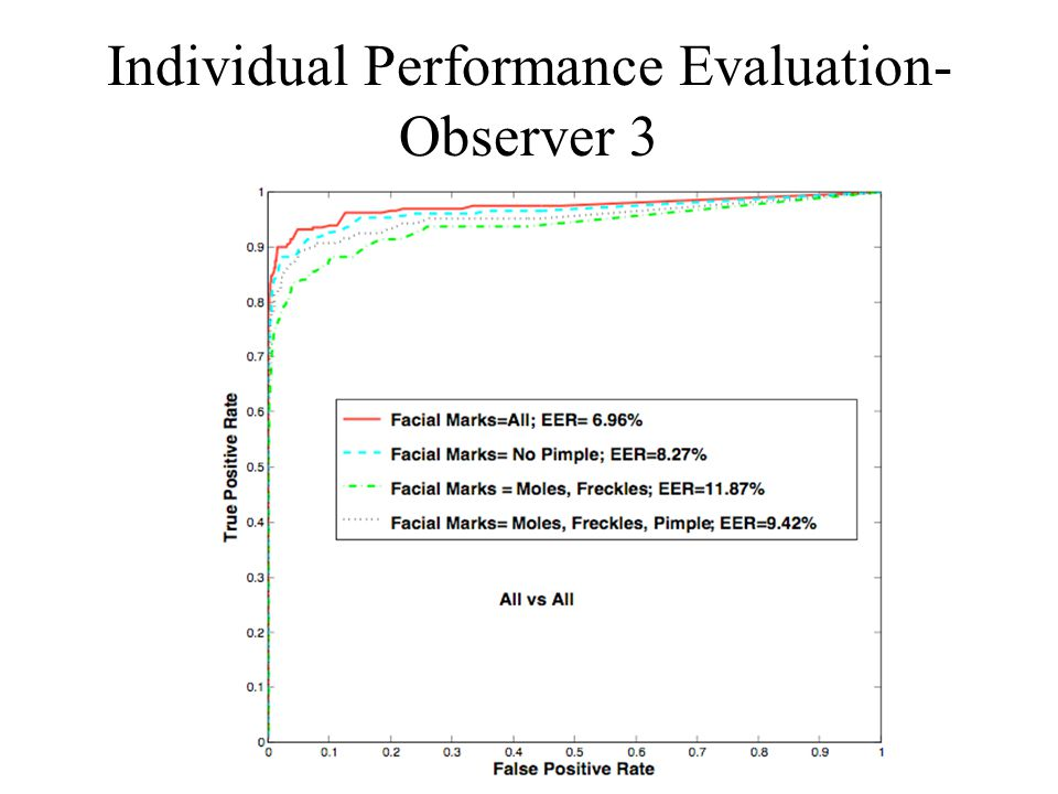 Individual Performance Evaluation- Observer 3