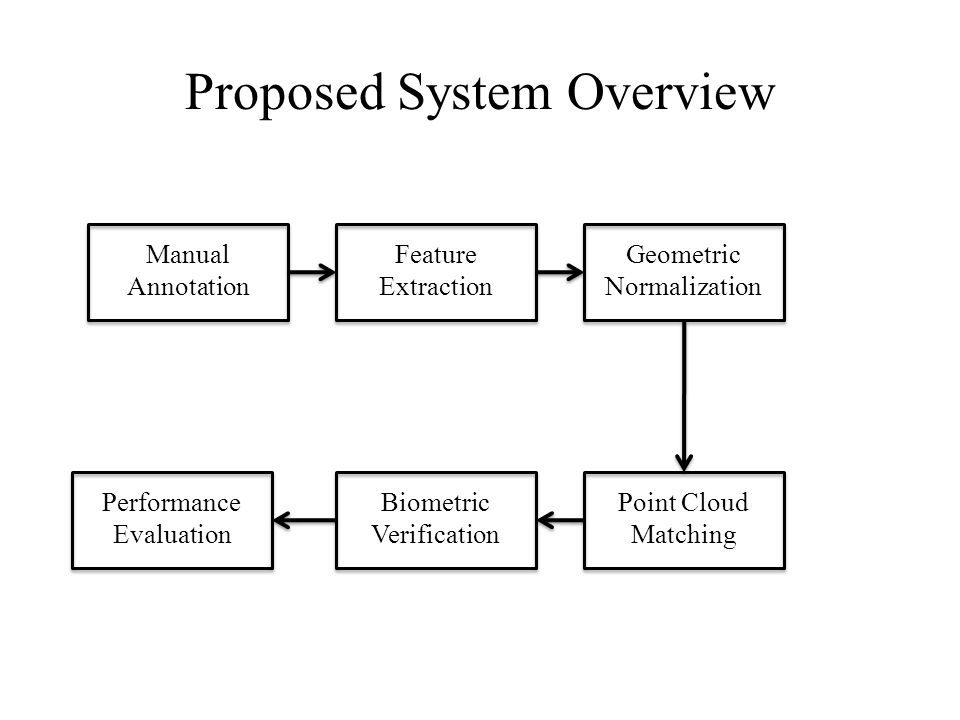 Proposed System Overview Manual Annotation Feature Extraction Geometric Normalization Point Cloud Matching Biometric Verification Performance Evaluation