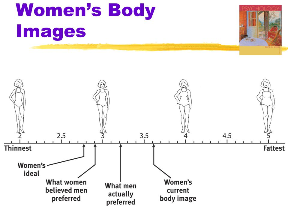 Women's Body Images