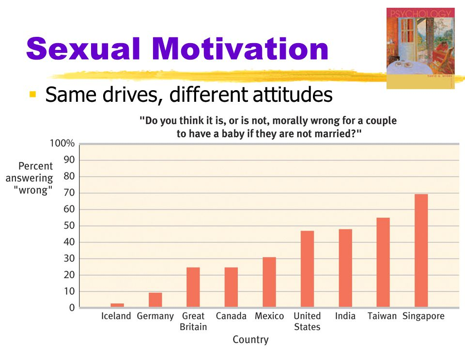 Sexual Motivation  Same drives, different attitudes