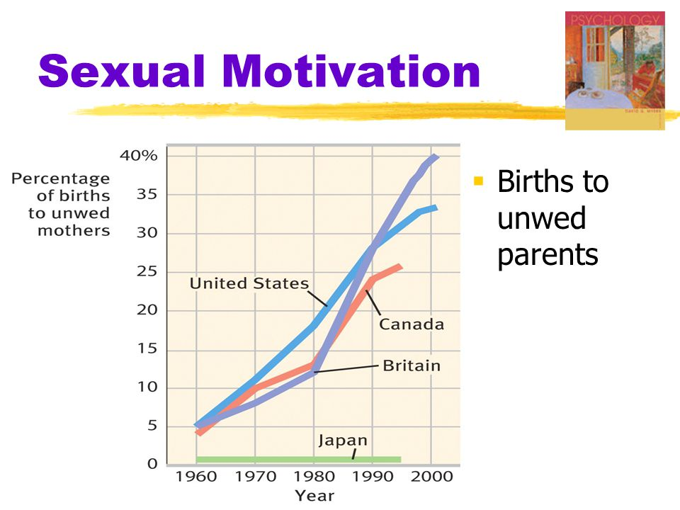 Sexual Motivation  Births to unwed parents