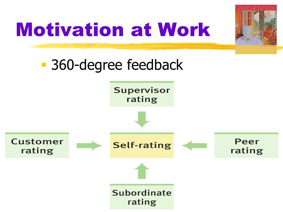 Motivation at Work  360-degree feedback