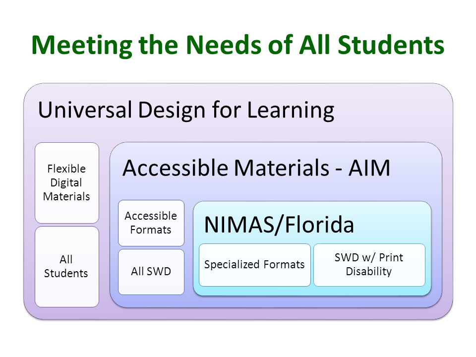 Meeting the Needs of All Students Universal Design for Learning Flexible Digital Materials All Students Accessible Materials - AIM Accessible Formats All SWD NIMAS/Florida Specialized Formats SWD w/ Print Disability