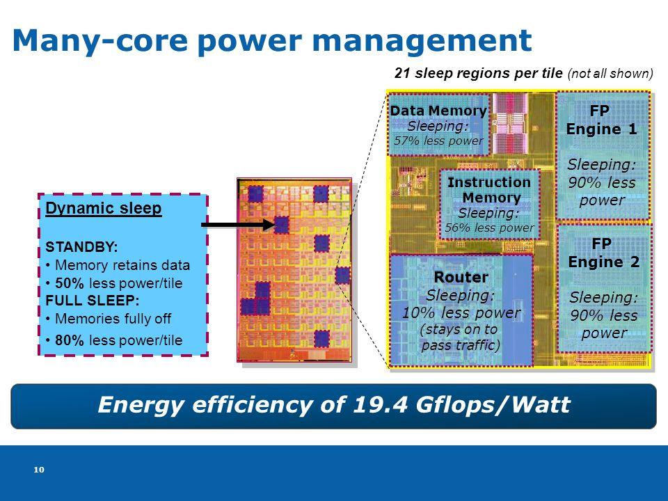 10 Many-core power management Dynamic sleep STANDBY: Memory retains data 50% less power/tile FULL SLEEP: Memories fully off 80% less power/tile 21 sleep regions per tile (not all shown) FP Engine 1 FP Engine 2 Router Data Memory Instruction Memory Memory FP Engine 1 Sleeping: 90% less power FP Engine 2 Sleeping: 90% less power Router Sleeping: 10% less power (stays on to pass traffic) Data Memory Sleeping: 57% less power Instruction Memory Sleeping: 56% less power Energy efficiency of 19.4 Gflops/Watt