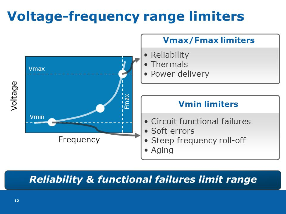 12 Voltage-frequency range limiters Reliability & functional failures limit range Voltage Frequency Vmax Vmin Fmax Reliability Thermals Power delivery Vmax/Fmax limiters Circuit functional failures Soft errors Steep frequency roll-off Aging Vmin limiters