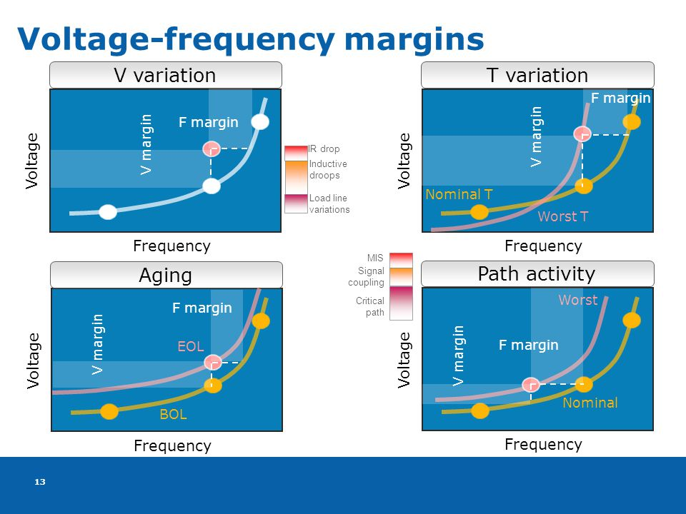 13 Voltage-frequency margins Voltage Frequency Voltage Frequency V margin IR drop Inductive droops Load line variations V variationT variation F margin Nominal T Worst T V margin F margin Voltage Frequency Voltage Frequency Aging Path activity BOL EOL V margin F margin Nominal Worst F margin V margin MIS Signal coupling Critical path