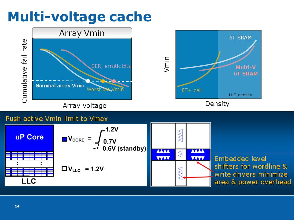 14 Array voltage Cumulative fail rate Nominal array Vmin Worst die Vmin SER, erratic bits Array Vmin Density Vmin 8T+ cell Multi-V 6T SRAM LLC density Multi-voltage cache