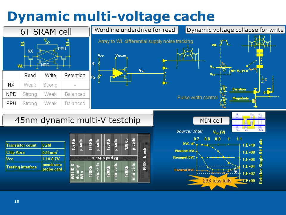 15 ReadWriteRetention NXWeakStrong- NPDStrongWeakBalanced PPUStrongWeakBalanced Dynamic multi-voltage cache 6T SRAM cell NX NPD PPU Wordline underdrive for read Dynamic voltage collapse for write 45nm dynamic multi-V testchip MIN cell 26X less fails Array to WL differential supply noise tracking Pulse width control Source: Intel
