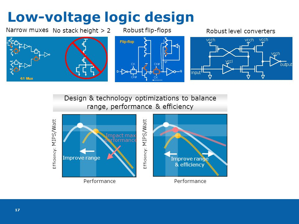 17 Low-voltage logic design Narrow muxes No stack height > 2 Robust level converters Efficiency: MIPS/Watt Performance Improve range Impact max performance Robust flip-flops Efficiency: MIPS/Watt Performance Improve range & efficiency Design & technology optimizations to balance range, performance & efficiency