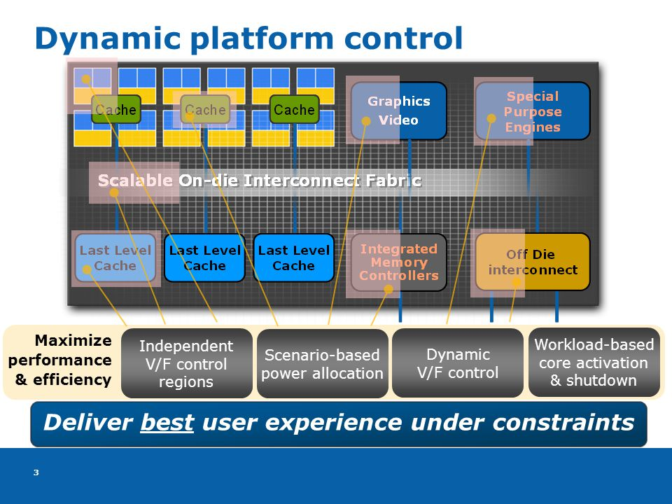 3 3 Dynamic platform control Deliver best user experience under constraints Dynamic V/F control Independent V/F control regions Workload-based core activation & shutdown Scenario-based power allocation Maximize performance & efficiency