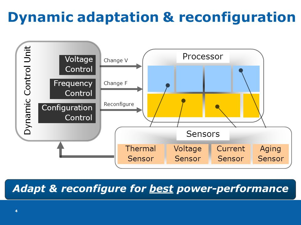 4 4 Dynamic adaptation & reconfiguration Adapt & reconfigure for best power-performance Dynamic Control Unit Processor Aging Sensor Thermal Sensor Voltage Sensor Current Sensor Sensors Voltage Control Frequency Control Configuration Control Change V Change F Reconfigure