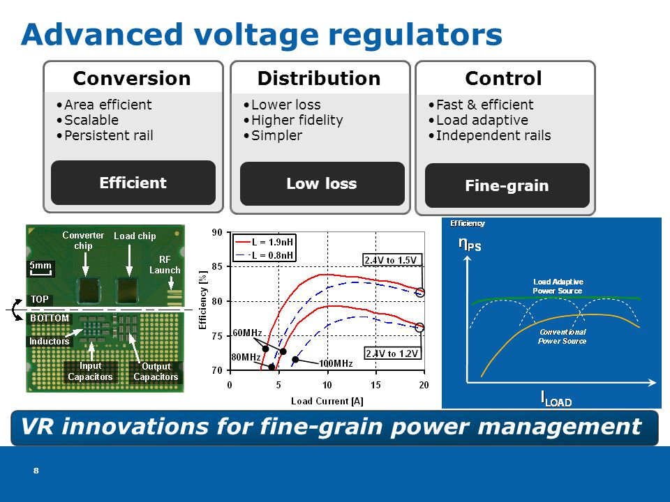 8 8 Advanced voltage regulators Area efficient Scalable Persistent rail Conversion Efficient Lower loss Higher fidelity Simpler Distribution Low loss Fast & efficient Load adaptive Independent rails Control Fine-grain VR innovations for fine-grain power management