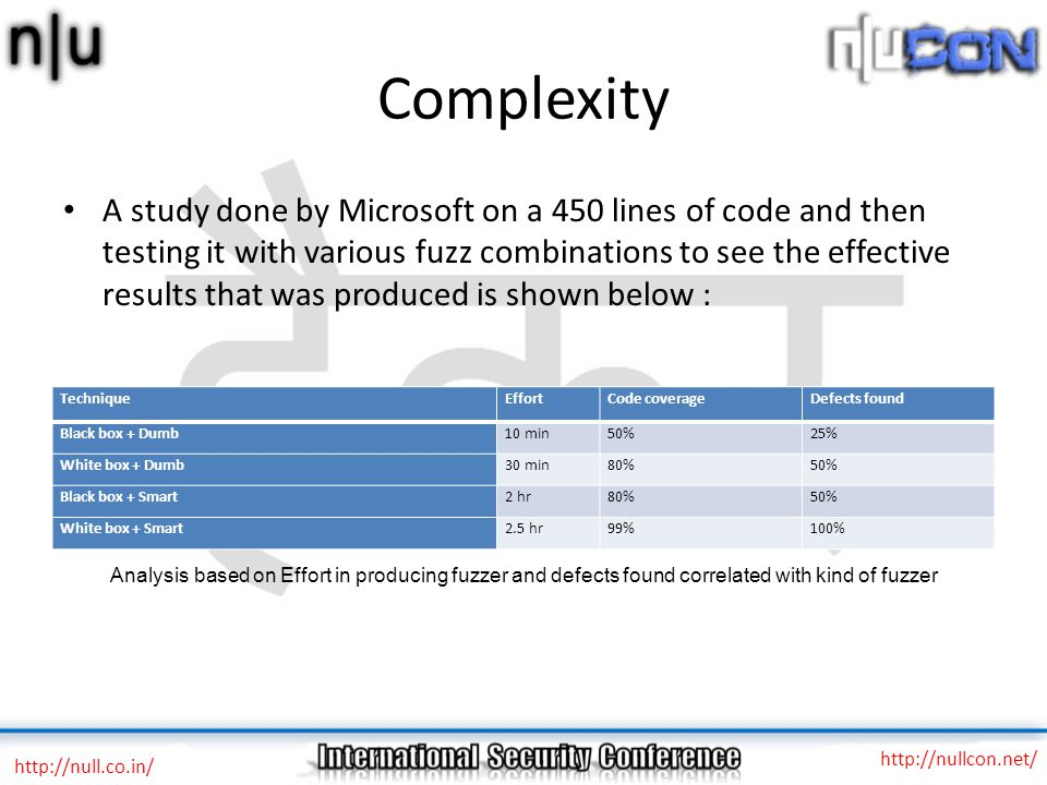 Complexity A study done by Microsoft on a 450 lines of code and then testing it with various fuzz combinations to see the effective results that was produced is shown below : http://null.co.in/ http://nullcon.net/ TechniqueEffortCode coverageDefects found Black box + Dumb10 min50%25% White box + Dumb30 min80%50% Black box + Smart2 hr80%50% White box + Smart2.5 hr99%100% Analysis based on Effort in producing fuzzer and defects found correlated with kind of fuzzer
