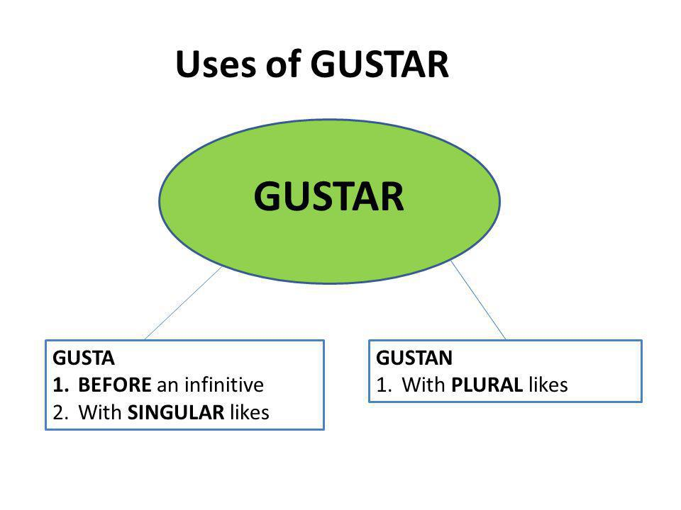 Uses of GUSTAR GUSTAR GUSTA 1.BEFORE an infinitive 2.With SINGULAR likes GUSTAN 1.With PLURAL likes