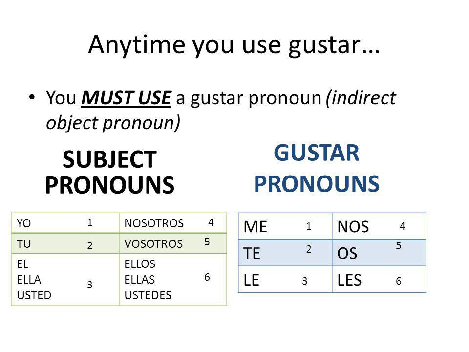Anytime you use gustar… You MUST USE a gustar pronoun (indirect object pronoun) SUBJECT PRONOUNS YONOSOTROS TUVOSOTROS EL ELLA USTED ELLOS ELLAS USTEDES GUSTAR PRONOUNS MENOS TEOS LELES 1 1 4 4 2 2 3 3 5 5 6 6