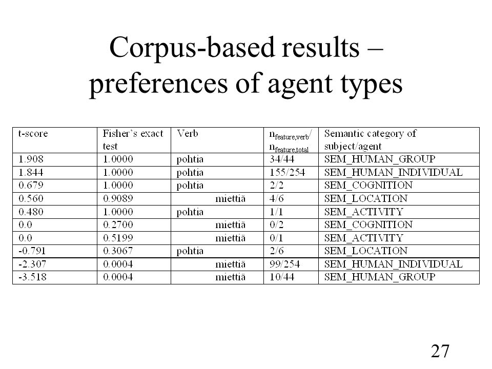 27 Corpus-based results – preferences of agent types