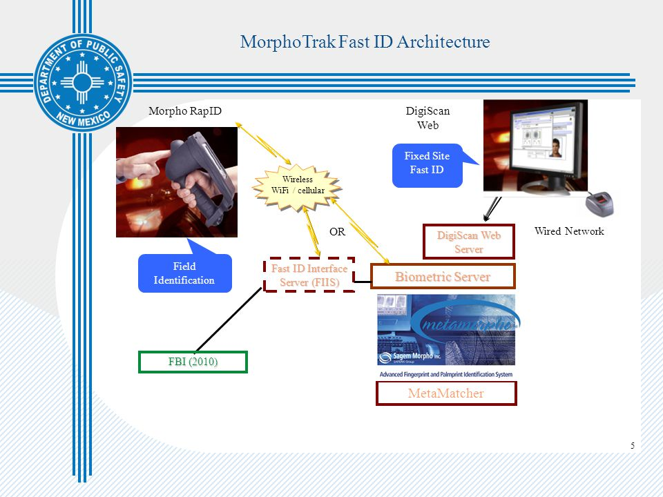5 MorphoTrak Fast ID Architecture Wireless WiFi / cellular MetaMatcher Biometric Server Wired Network DigiScan Web Morpho RapID Field Identification Fixed Site Fast ID DigiScan Web Server Fast ID Interface Server (FIIS) FBI (2010) OR