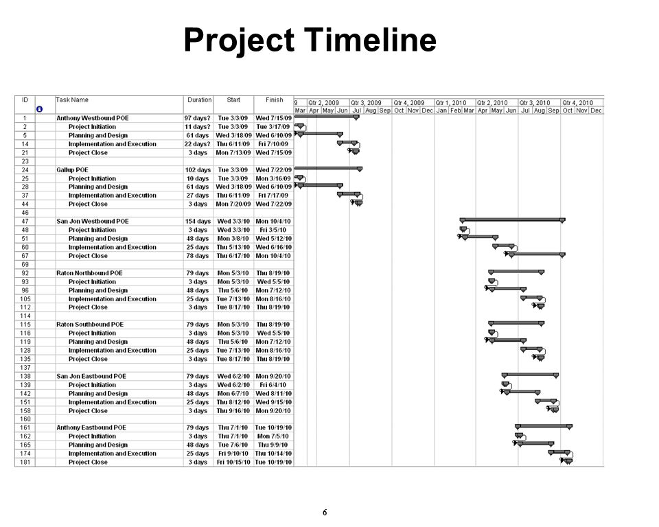 Project Timeline 6