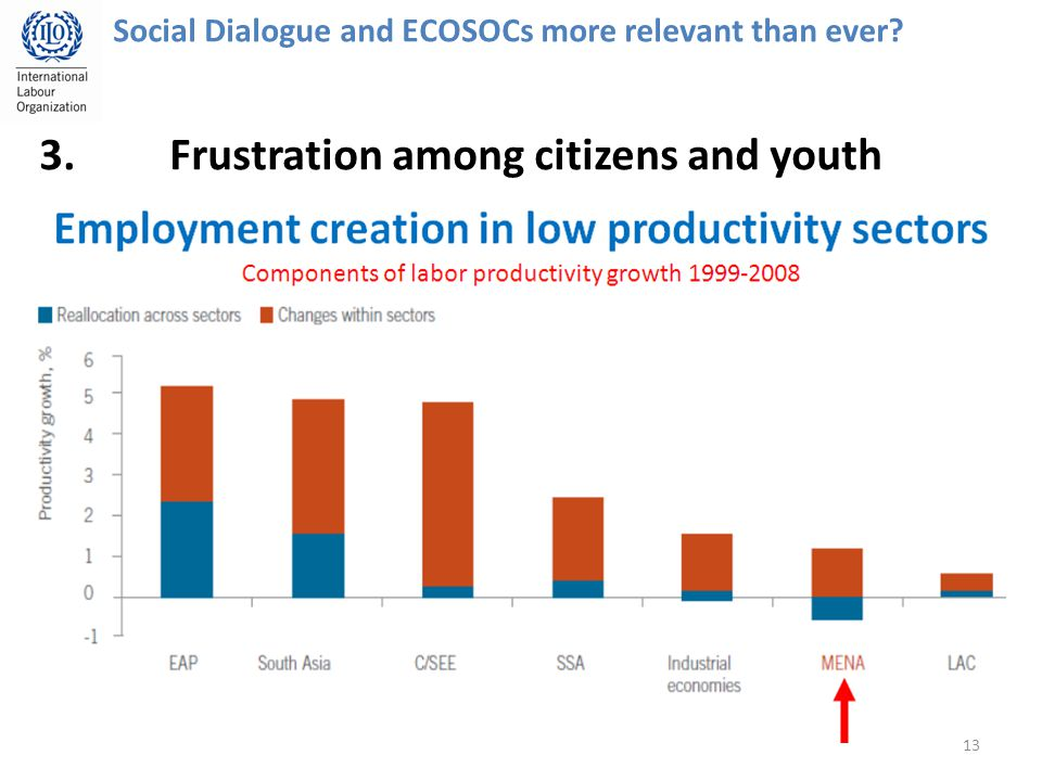 13 Social Dialogue and ECOSOCs more relevant than ever 3.Frustration among citizens and youth