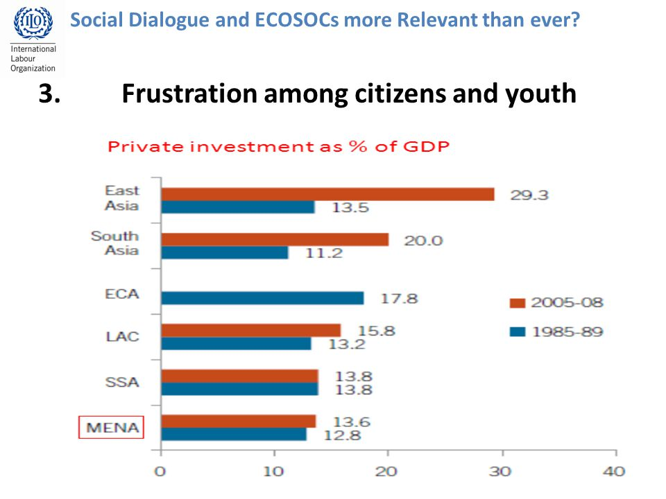 14 Social Dialogue and ECOSOCs more Relevant than ever 3.Frustration among citizens and youth