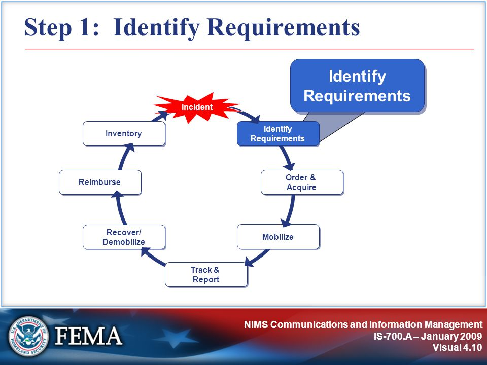 NIMS Communications and Information Management IS-700.A – January 2009 Visual 4.10 Step 1: Identify Requirements Identify Requirements Incident Order & Acquire Mobilize Track & Report Recover/ Demobilize Reimburse Inventory Identify Requirements
