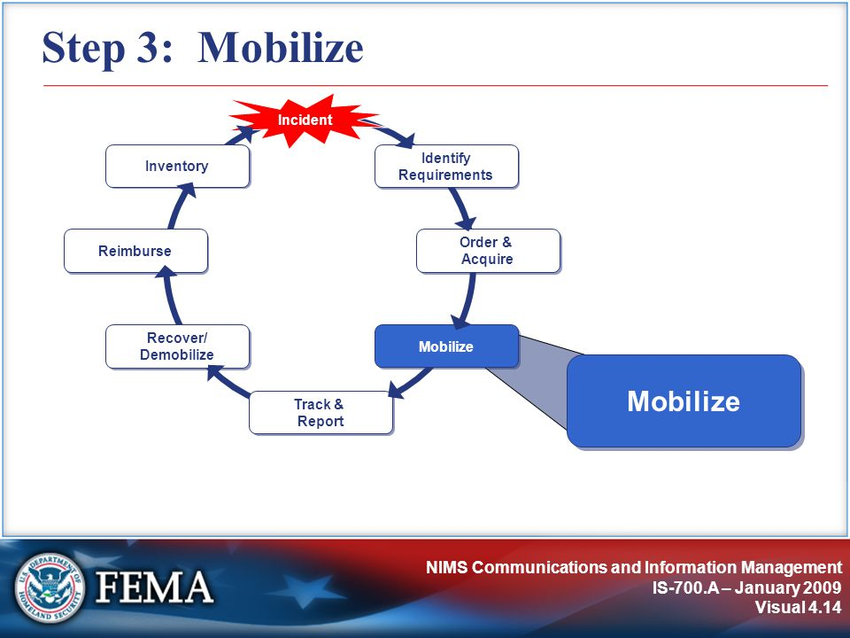 NIMS Communications and Information Management IS-700.A – January 2009 Visual 4.14 Step 3: Mobilize Identify Requirements Incident Order & Acquire Track & Report Recover/ Demobilize Reimburse Inventory Mobilize