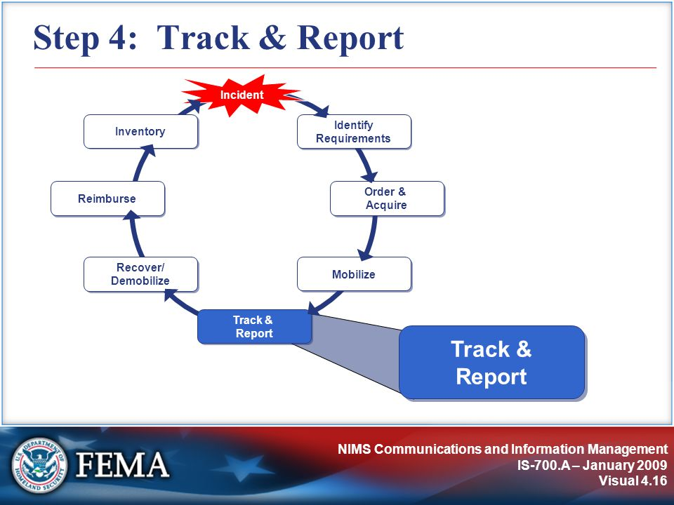 NIMS Communications and Information Management IS-700.A – January 2009 Visual 4.16 Step 4: Track & Report Identify Requirements Incident Order & Acquire Track & Report Recover/ Demobilize Reimburse Inventory Mobilize Track & Report