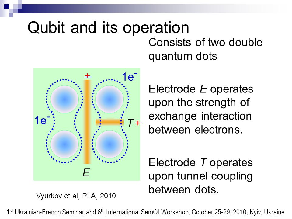 Qubit and its operation Consists of two double quantum dots Electrode Е operates upon the strength of exchange interaction between electrons.