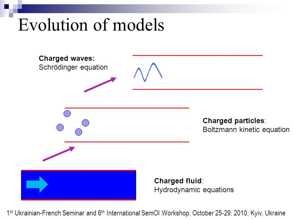 Evolution of models Charged fluid: Hydrodynamic equations Charged particles: Boltzmann kinetic equation Charged waves: Schrödinger equation 1 st Ukrainian-French Seminar and 6 th International SemOI Workshop, October 25-29, 2010, Kyiv, Ukraine