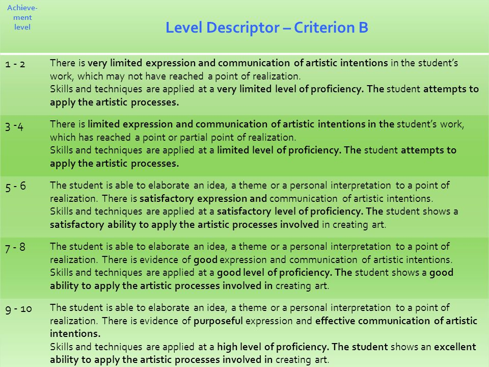 Achieve- ment level Level Descriptor – Criterion B There is very limited expression and communication of artistic intentions in the student's work, which may not have reached a point of realization.