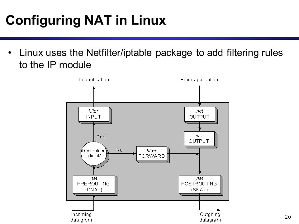 20 Configuring NAT in Linux Linux uses the Netfilter/iptable package to add filtering rules to the IP module