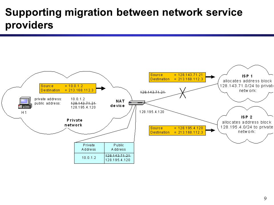 9 Supporting migration between network service providers